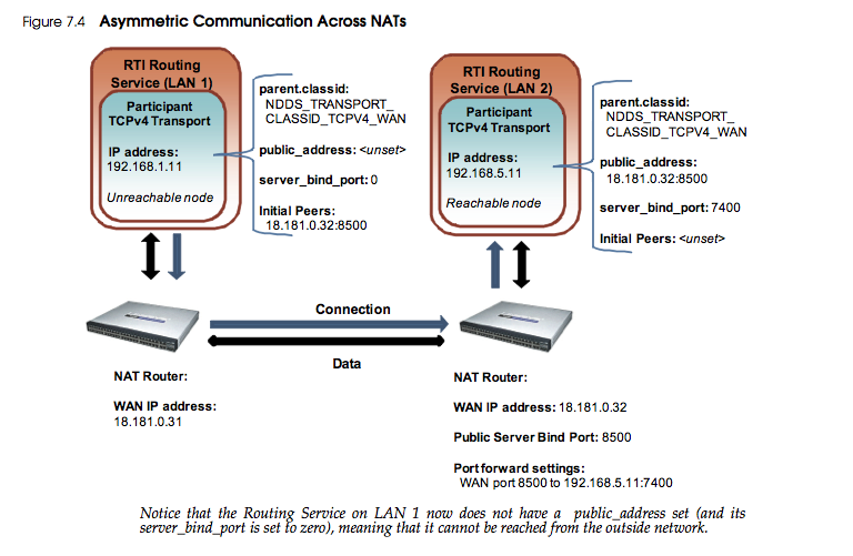 how to change the wan ip address
