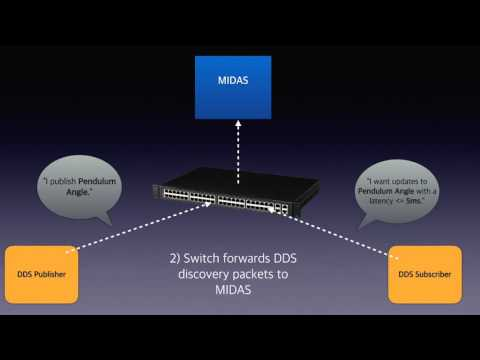 MIDAS Overview and Demonstration