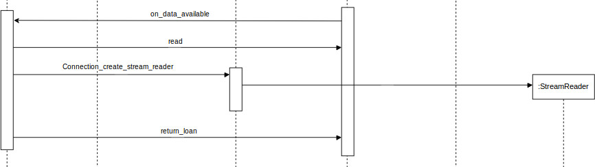Sequence Diagram show how the discovery data are read, and how stream reader is generated