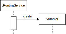 Sequence Diagram how Routing Service Adapter is created