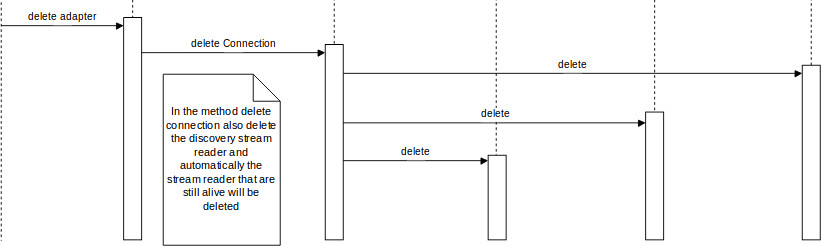 Sequence diagram shows how function gets deleted