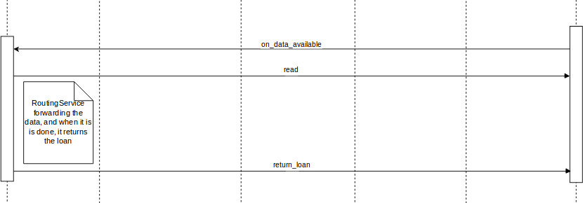 Sequence Diagram show how the stream data get read