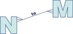 NtoM logo