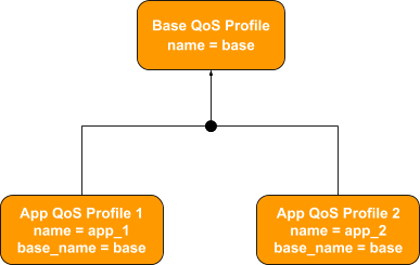 QoS Profile Inheritance and Composition Guidance | Data