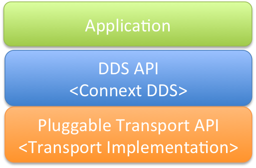 Pluggable Transport API