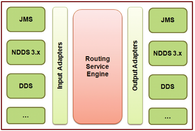 Routing Service Adapter