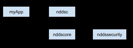Library dependencies