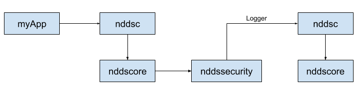 Library dependencies with double core libs