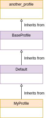 Profile inheritance