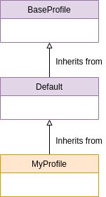 Profile inherits from Default that inherits from BaseProfile