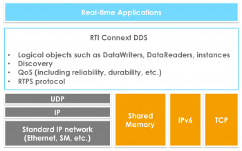 RTI Connext DDS protocol stack