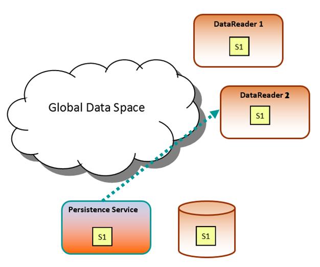 Persistence Service - No DataWriter